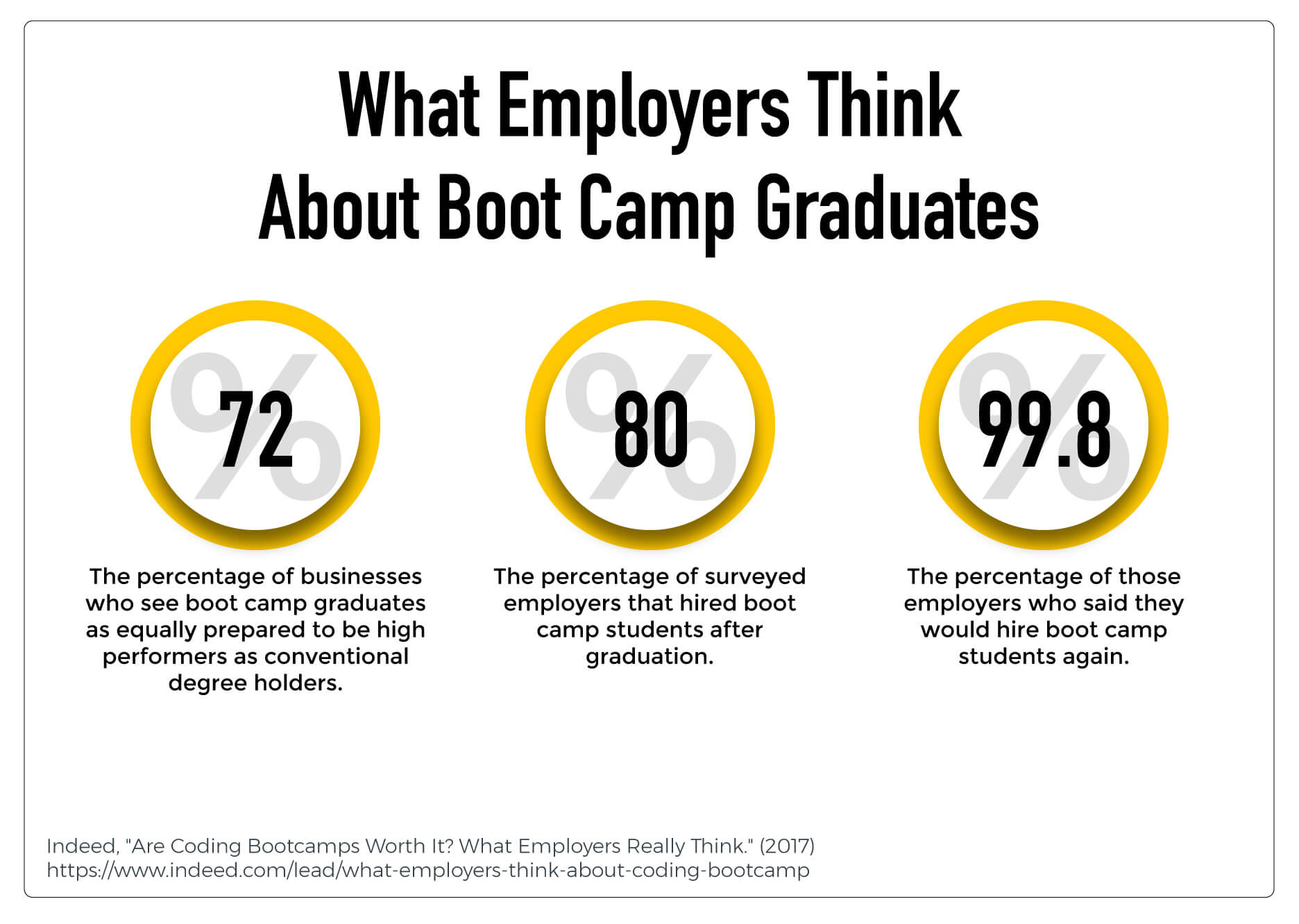 Statistics that show what employers think of coding boot camps
