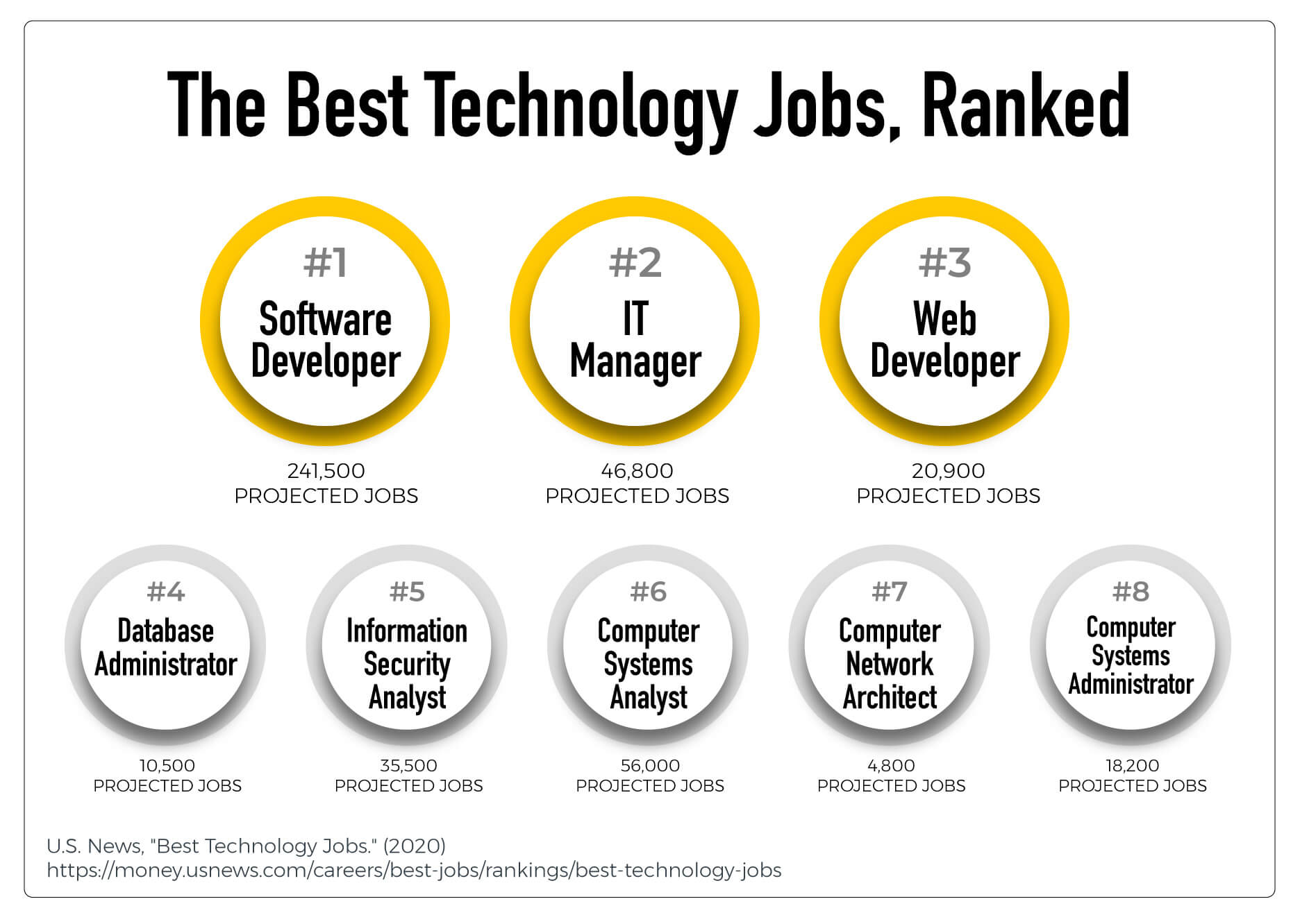 A list of the best ranked technology jobs
